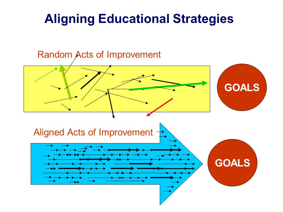 Aligning Educational Strategies Aligned Acts of Improvement Random Acts of Improvement GOALS