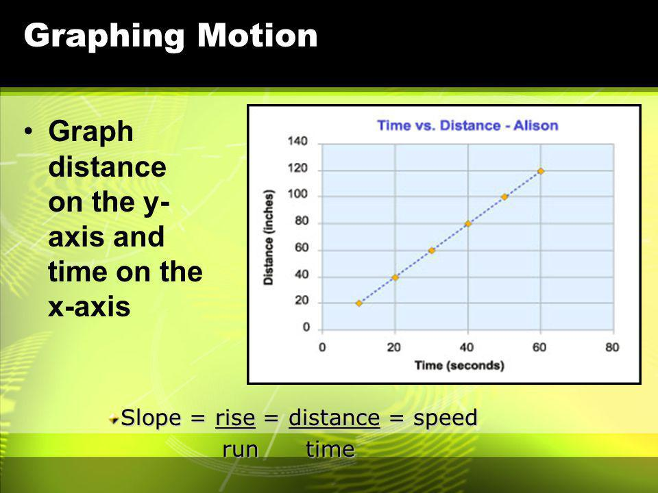Graphing Motion Graph distance on the y- axis and time on the x-axis Slope = rise = distance = speed run time run time