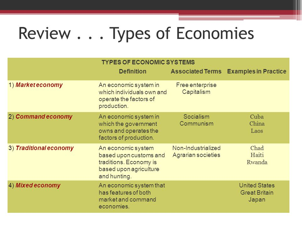 Review... Types of Economies TYPES OF ECONOMIC SYSTEMS DefinitionAssociated TermsExamples in Practice 1) Market economyAn economic system in which ind