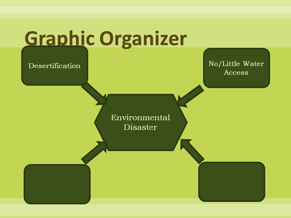 Environmental Disaster Desertification No/Little Water Access