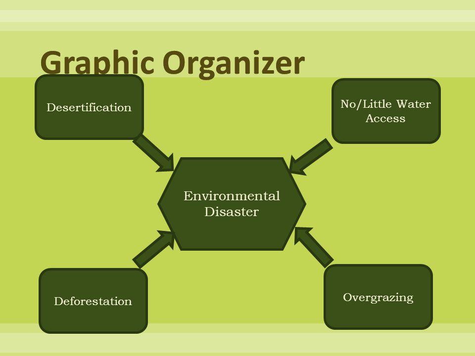 Environmental Disaster Desertification No/Little Water Access Deforestation Overgrazing