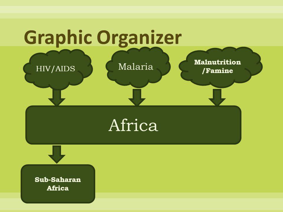 HIV/AIDS Malaria Malnutrition /Famine Africa Sub-Saharan Africa
