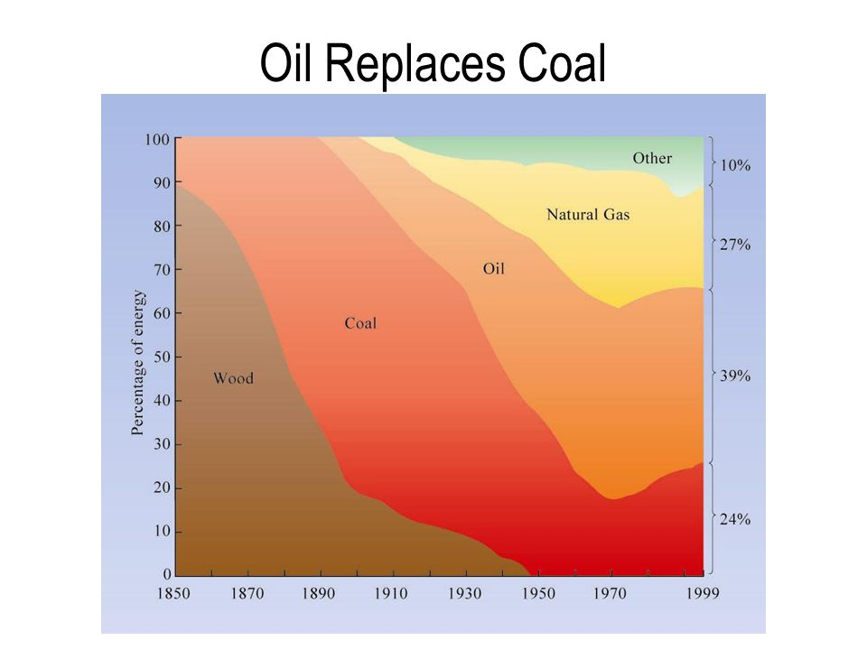 Oil Replaces Coal