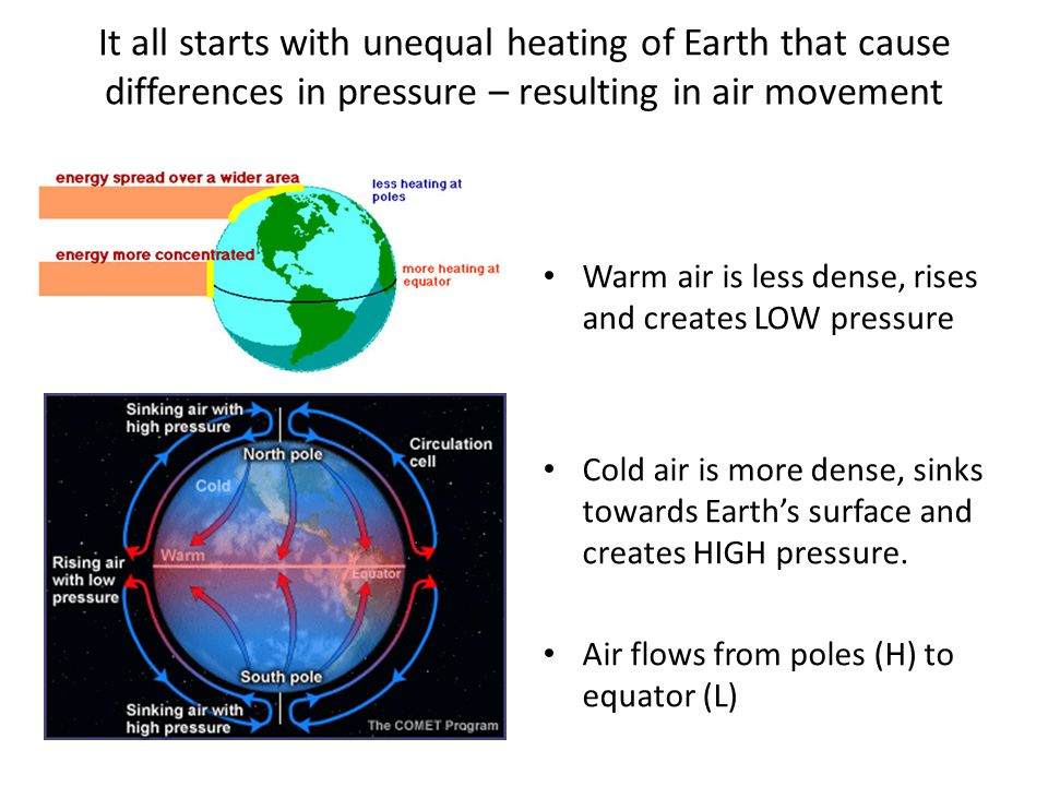 It all starts with unequal heating of Earth that cause differences in pressure – resulting in air movement Warm air is less dense, rises and creates LOW pressure Cold air is more dense, sinks towards Earth's surface and creates HIGH pressure.