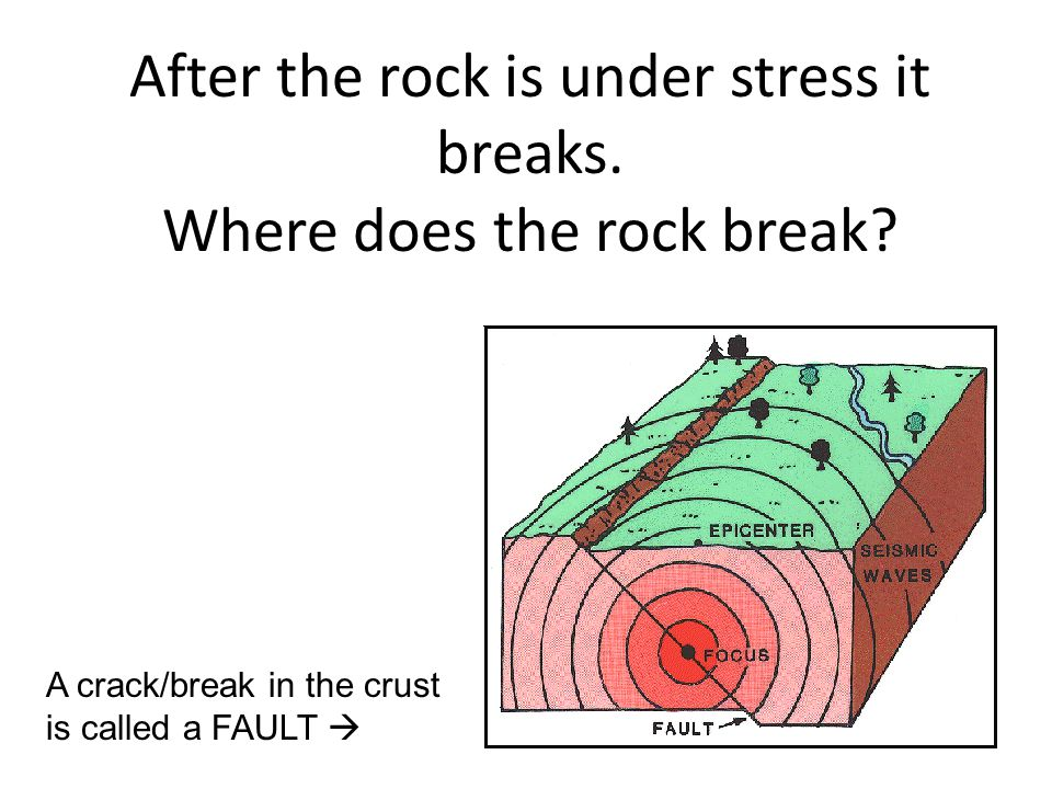 After the rock is under stress it breaks. Where does the rock break? A crack/break in the crust is called a FAULT 