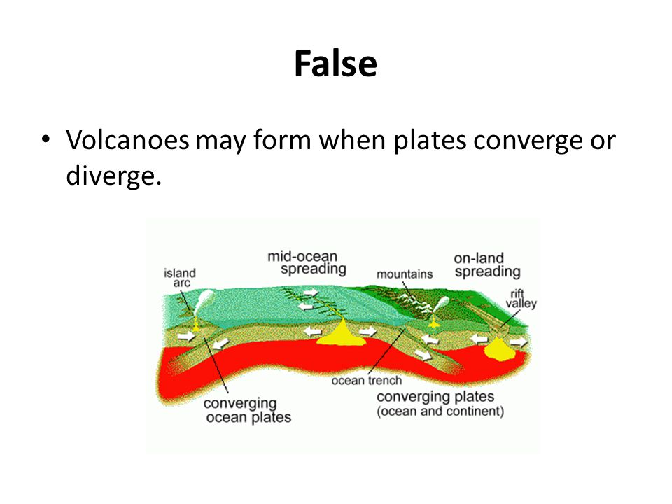 False Volcanoes may form when plates converge or diverge.