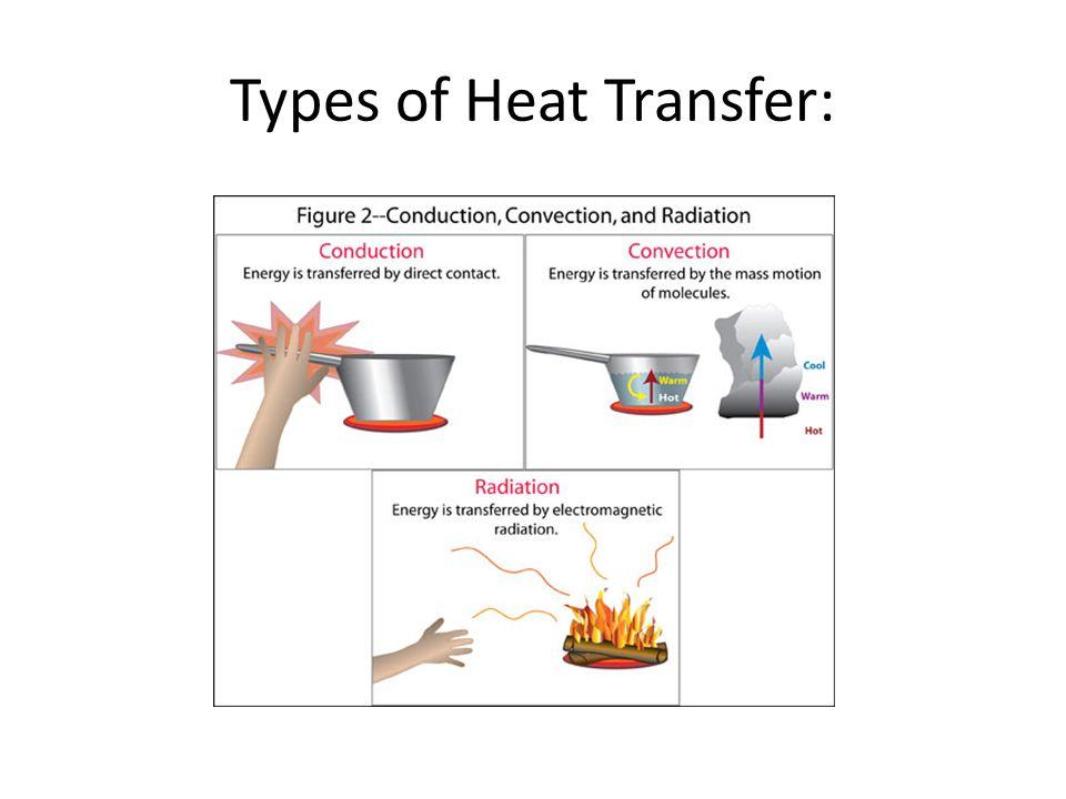 Types of Heat Transfer: