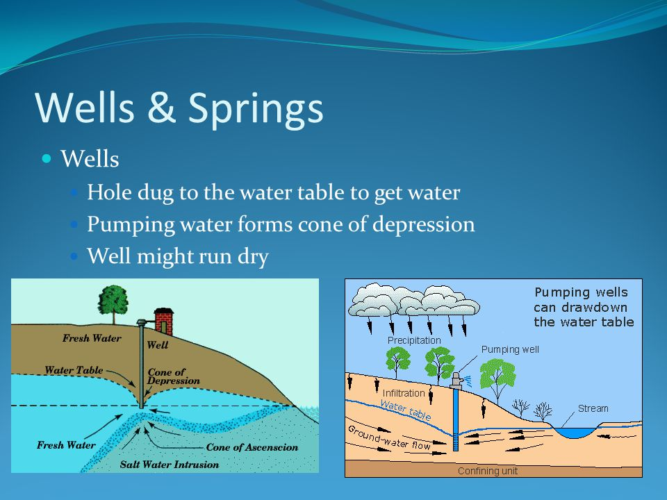 Wells & Springs Wells Hole dug to the water table to get water Pumping water forms cone of depression Well might run dry