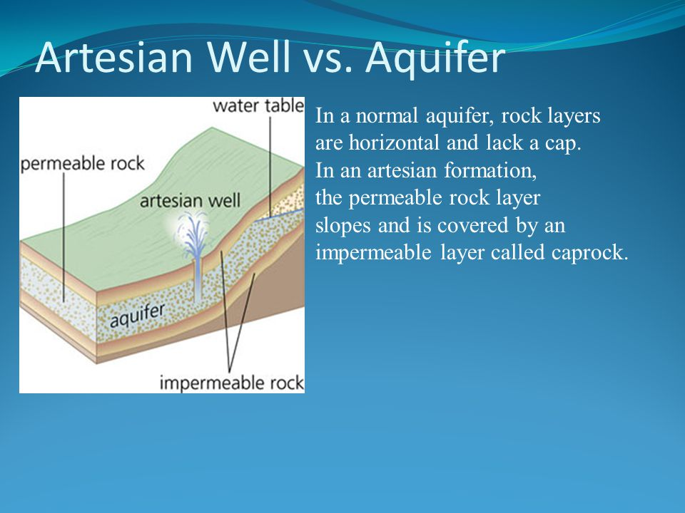 Artesian Well vs. Aquifer In a normal aquifer, rock layers are horizontal and lack a cap. In an artesian formation, the permeable rock layer slopes an