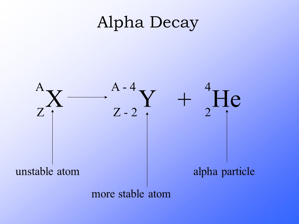 X A Z Y A - 4 Z - 2 + He 4 2 Alpha Decay unstable atom more stable atom alpha particle