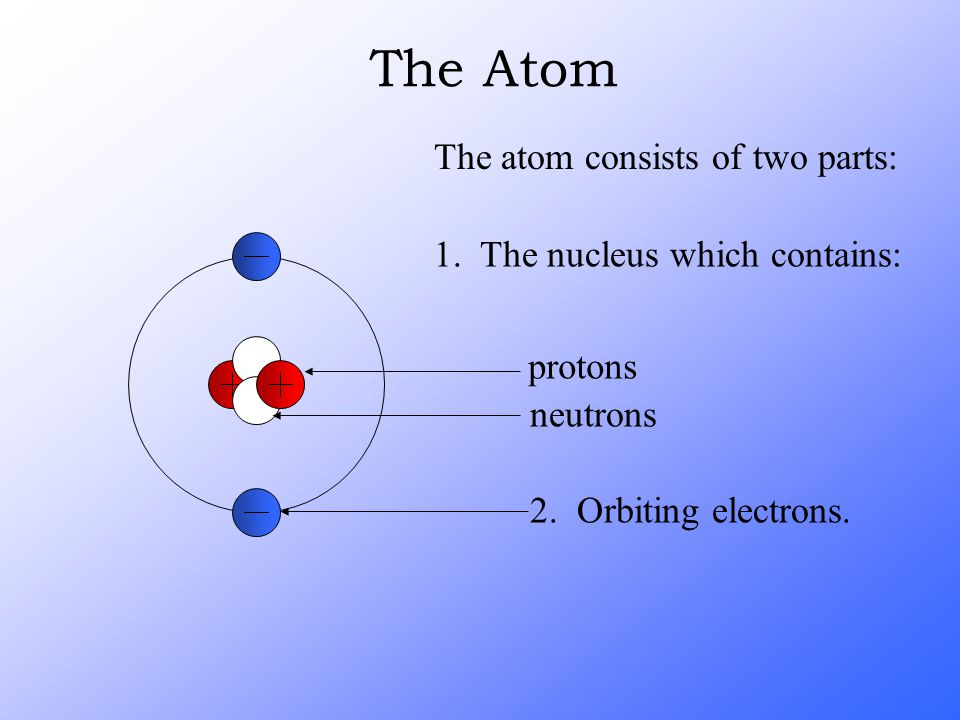 The Atom The atom consists of two parts: 1. The nucleus which contains: 2. Orbiting electrons. protons neutrons