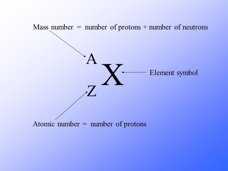 X A Z Mass number Atomic number Element symbol = number of protons + number of neutrons = number of protons