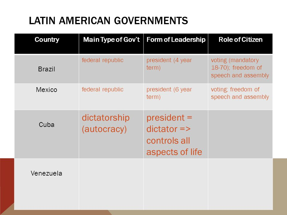 LATIN AMERICAN GOVERNMENTS CountryMain Type of Gov'tForm of LeadershipRole of Citizen Brazil federal republicpresident (4 year term) voting (mandatory 18-70); freedom of speech and assembly Mexico federal republicpresident (6 year term) voting; freedom of speech and assembly Cuba dictatorship (autocracy) president = dictator => controls all aspects of life Venezuela