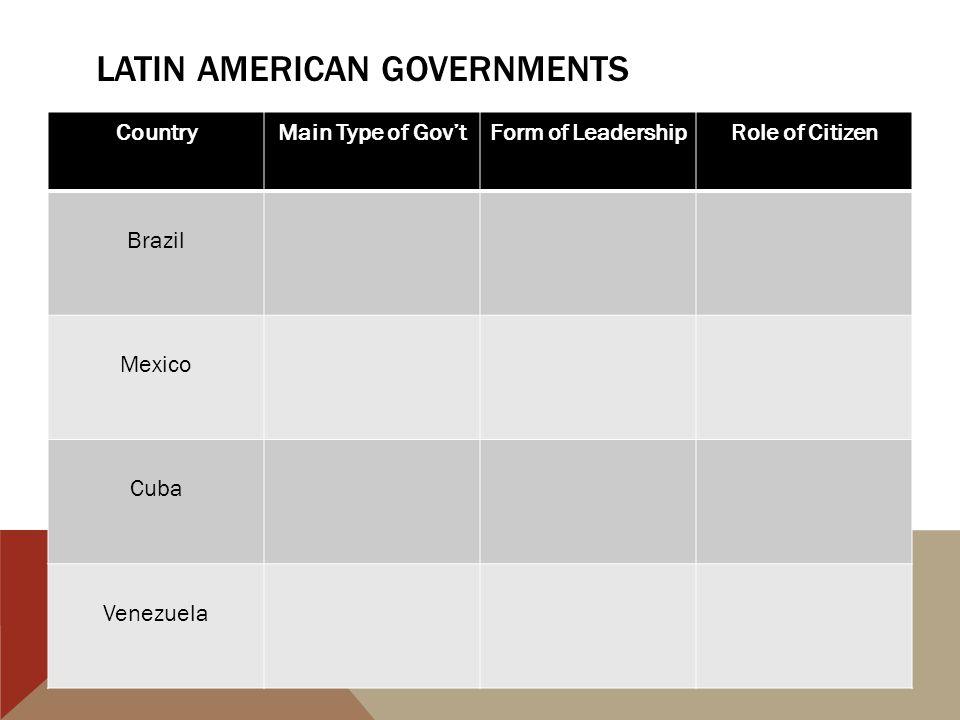 CountryMain Type of Gov'tForm of LeadershipRole of Citizen Brazil Mexico Cuba Venezuela