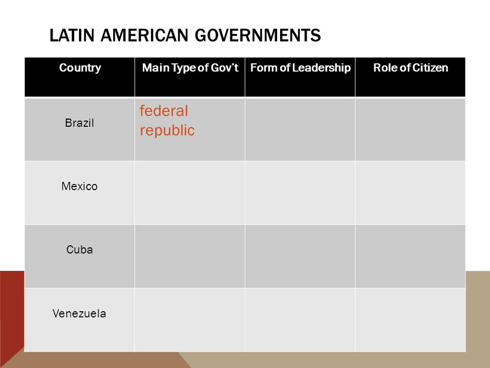 LATIN AMERICAN GOVERNMENTS CountryMain Type of Gov'tForm of LeadershipRole of Citizen Brazil federal republic Mexico Cuba Venezuela