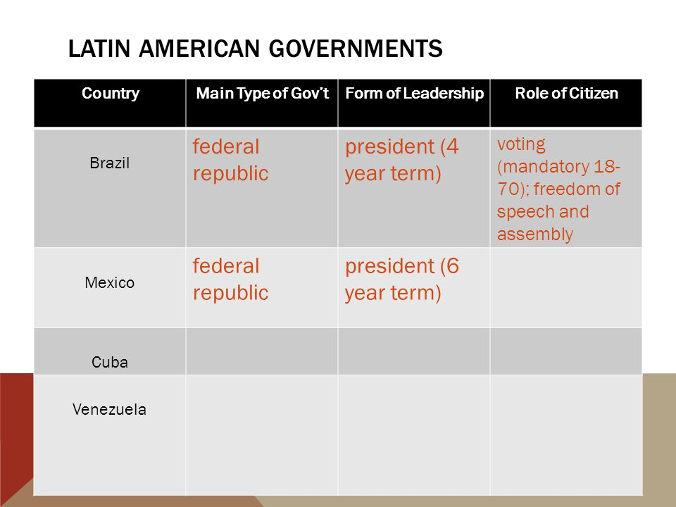LATIN AMERICAN GOVERNMENTS CountryMain Type of Gov'tForm of LeadershipRole of Citizen Brazil federal republic president (4 year term) voting (mandatory 18- 70); freedom of speech and assembly Mexico federal republic president (6 year term) Cuba Venezuela