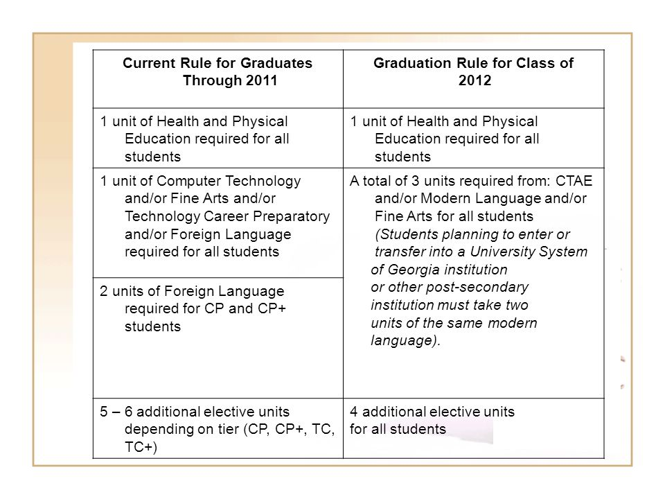 Current Rule for Graduates Through 2011 Graduation Rule for Class of 2012 1 unit of Health and Physical Education required for all students 1 unit of Computer Technology and/or Fine Arts and/or Technology Career Preparatory and/or Foreign Language required for all students A total of 3 units required from: CTAE and/or Modern Language and/or Fine Arts for all students (Students planning to enter or transfer into a University System of Georgia institution or other post-secondary institution must take two units of the same modern language).