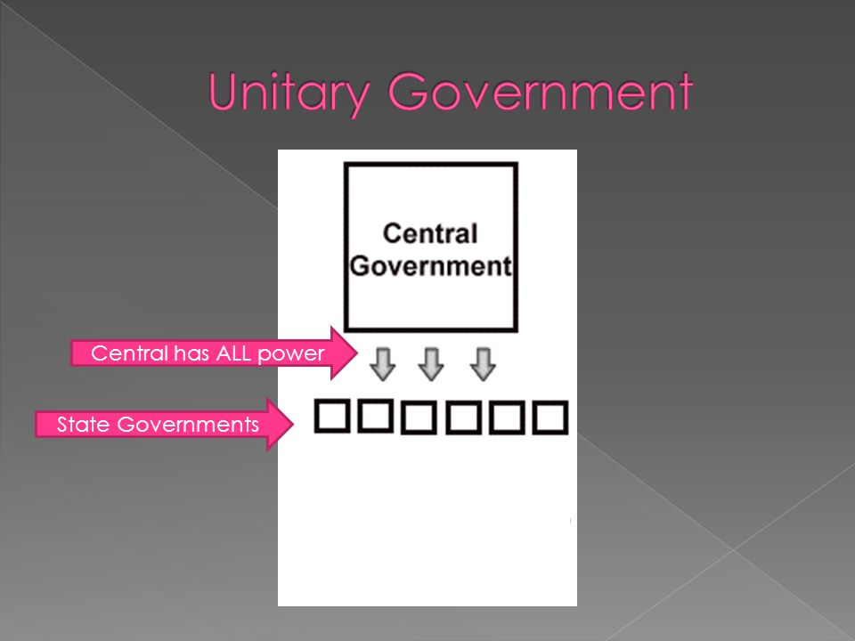 Central has ALL power State Governments