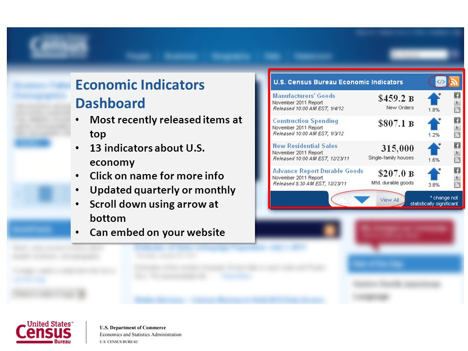 Economic Indicators Dashboard Most recently released items at top 13 indicators about U.S. economy Click on name for more info Updated quarterly or mo
