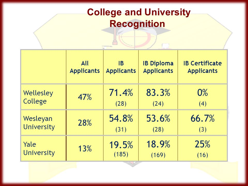 College and University Recognition All Applicants IB Applicants IB Diploma Applicants IB Certificate Applicants Wellesley College 47% 71.4% (28) 83.3%