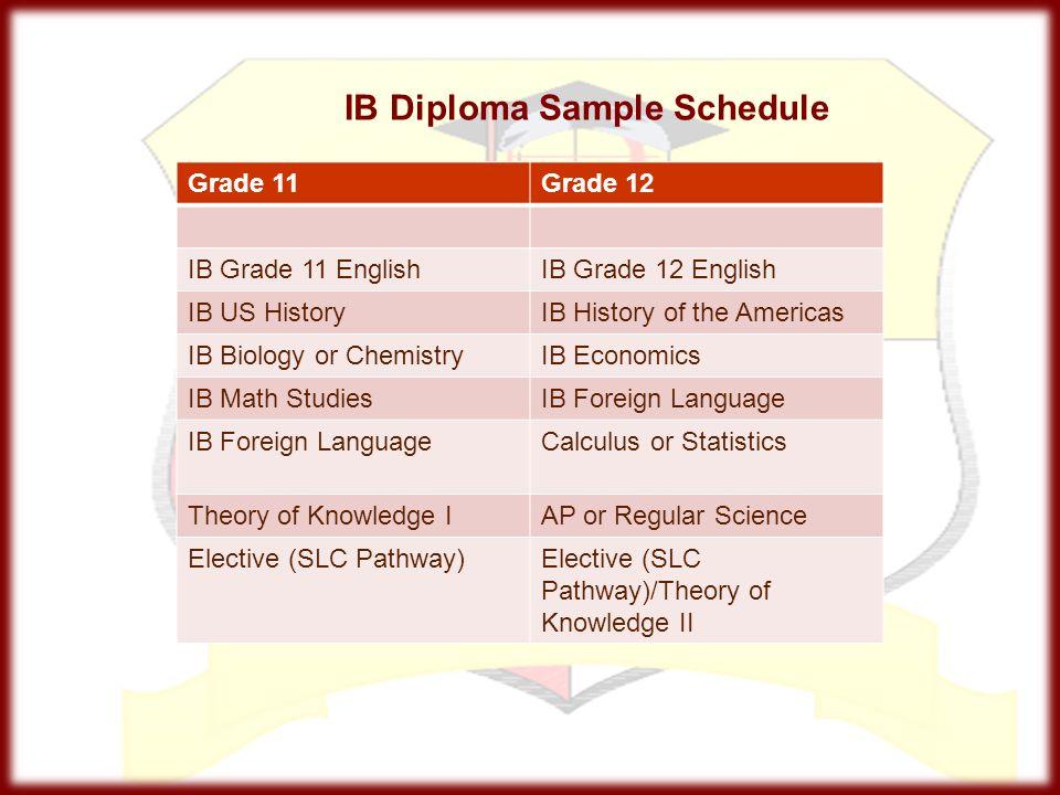 IB Diploma Sample Schedule Grade 11Grade 12 IB Grade 11 EnglishIB Grade 12 English IB US HistoryIB History of the Americas IB Biology or ChemistryIB E