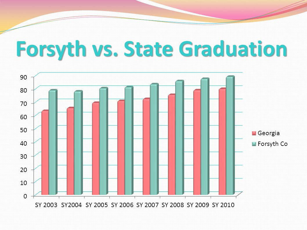 Forsyth vs. State Graduation