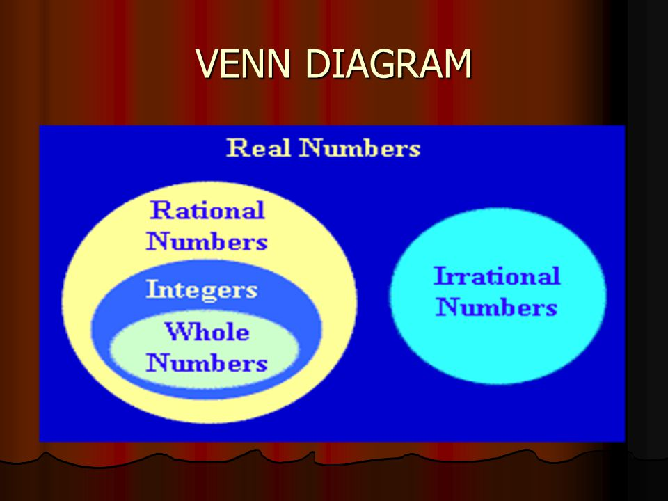 3.When the set of whole numbers is combined with the numbers' opposites, the new set of numbers formed is made up of integers.