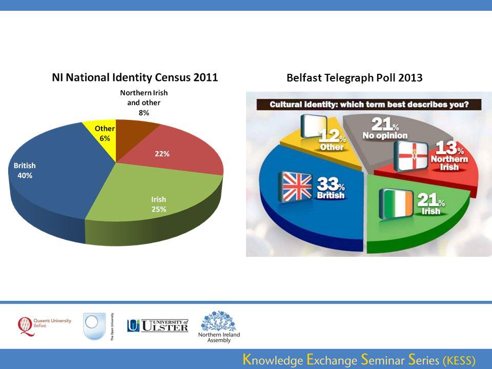 Belfast Telegraph Poll 2013