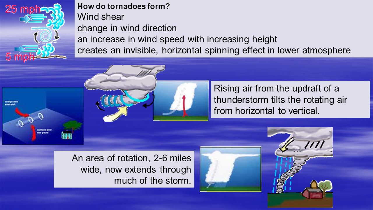 How do tornadoes form? Wind shear change in wind direction an increase in wind speed with increasing height creates an invisible, horizontal spinning