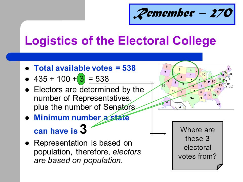 More on the Electoral College It's a WINNER-TAKE-ALL all – If you get the majority of the popular vote then you get all of the ELECTORAL VOTES for that state.