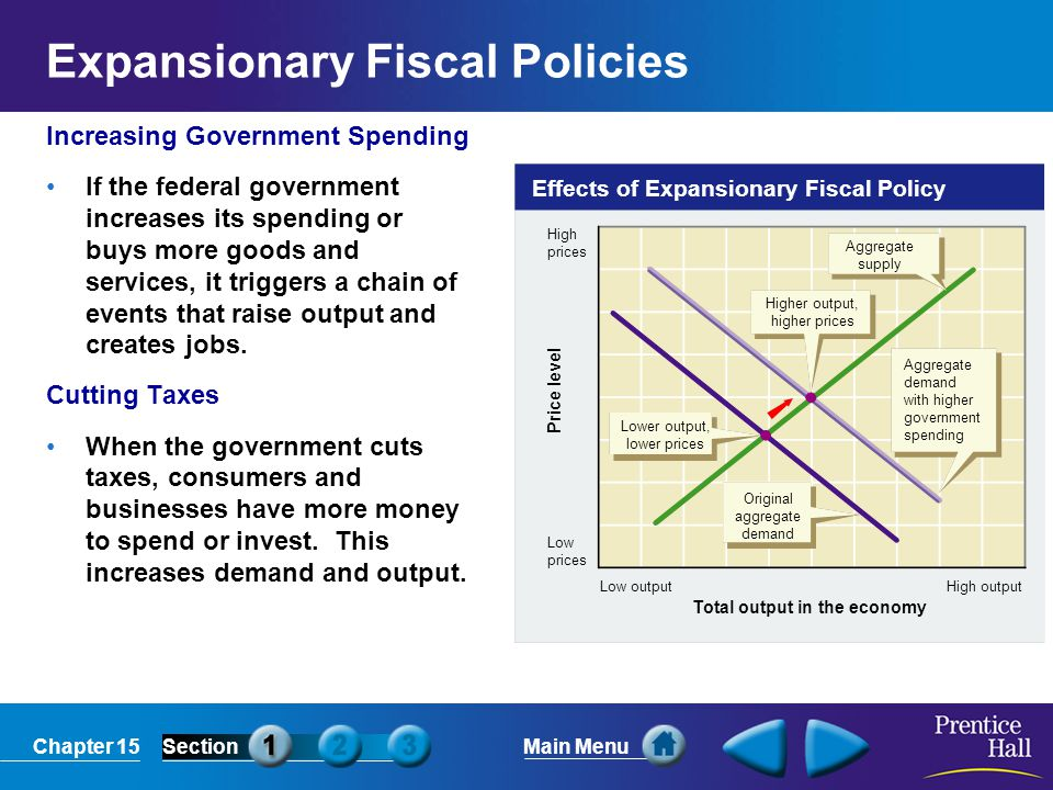 Chapter 15SectionMain Menu Effects of Expansionary Fiscal Policy Total output in the economy High outputLow output High prices Low prices Price level