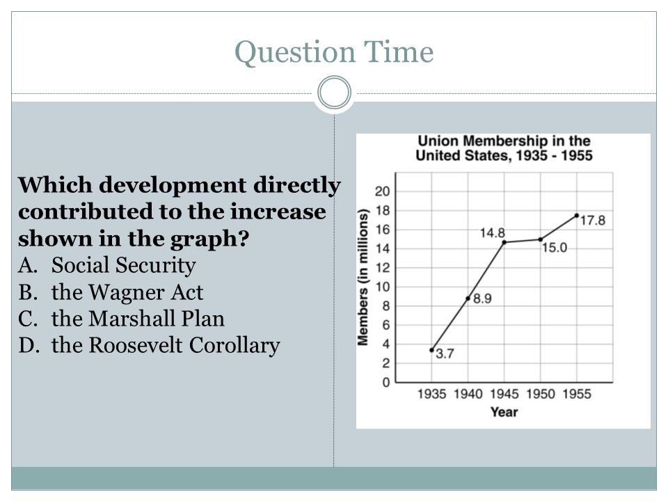 Question Time Which development directly contributed to the increase shown in the graph? A.Social Security B.the Wagner Act C.the Marshall Plan D.the