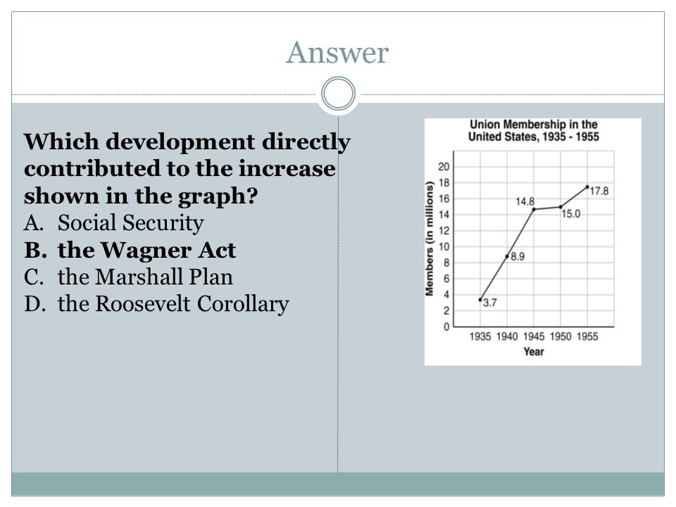 Answer Which development directly contributed to the increase shown in the graph? A.Social Security B.the Wagner Act C.the Marshall Plan D.the Rooseve