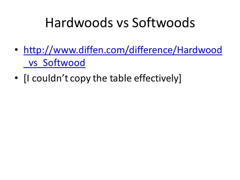 Hardwoods vs Softwoods http://www.diffen.com/difference/Hardwood _vs_Softwood http://www.diffen.com/difference/Hardwood _vs_Softwood [I couldn't copy