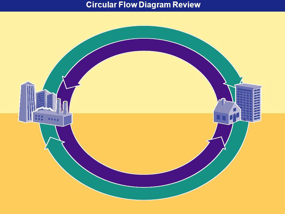Circular Flow Diagram Review