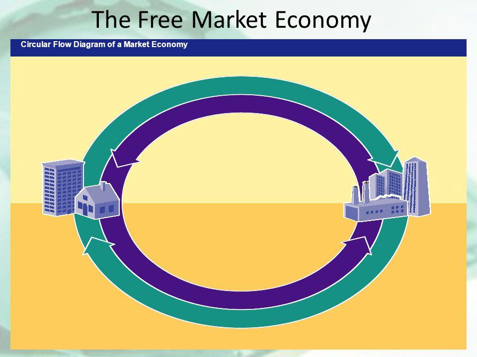 Circular Flow Diagram of a Market Economy The Free Market Economy