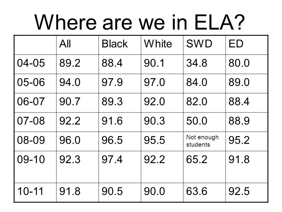 Where are we in ELA.