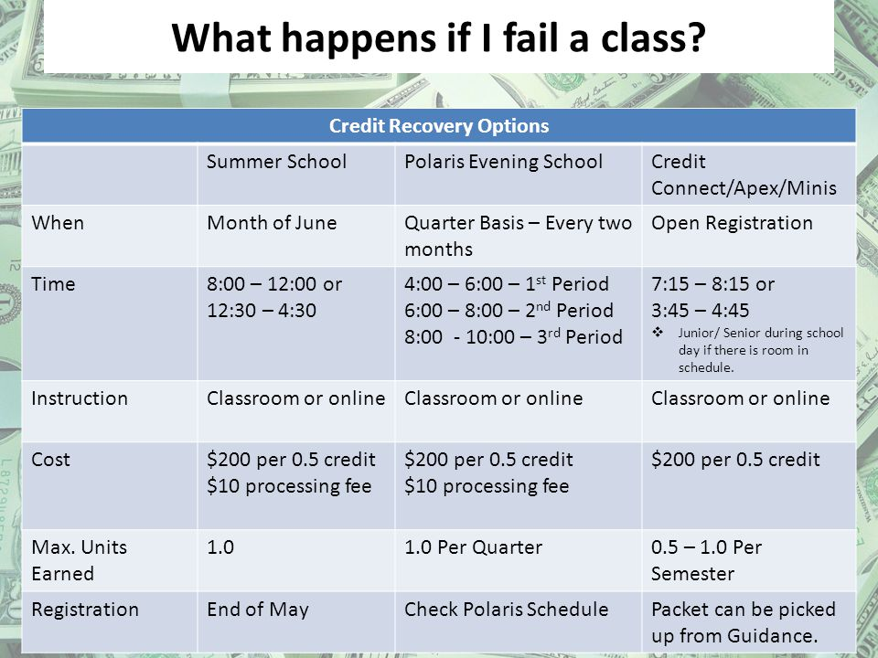 What happens if I fail a class? Classroom or Online Credit Recovery Options Summer SchoolPolaris Evening SchoolCredit Connect/Apex/Minis WhenMonth of
