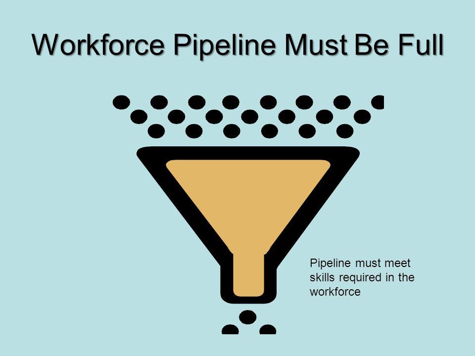 Workforce Pipeline Must Be Full Pipeline must meet skills required in the workforce