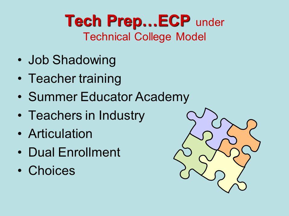 Tech Prep…ECP Tech Prep…ECP under Technical College Model Job Shadowing Teacher training Summer Educator Academy Teachers in Industry Articulation Dual Enrollment Choices