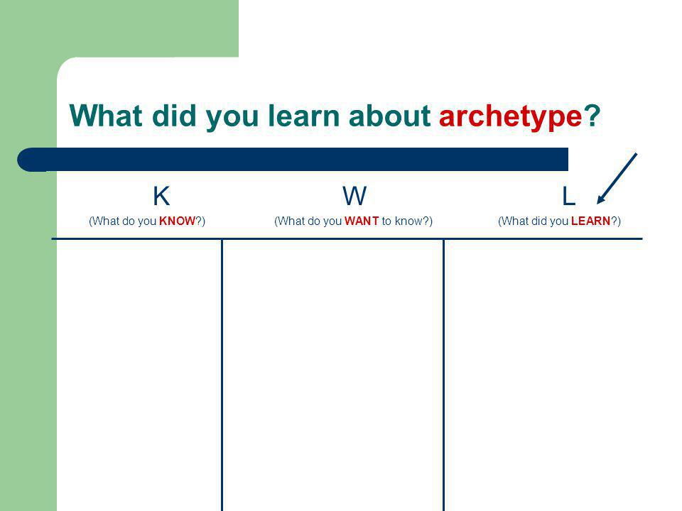 What did you learn about archetype? KW L (What do you KNOW?) (What do you WANT to know?) (What did you LEARN?)
