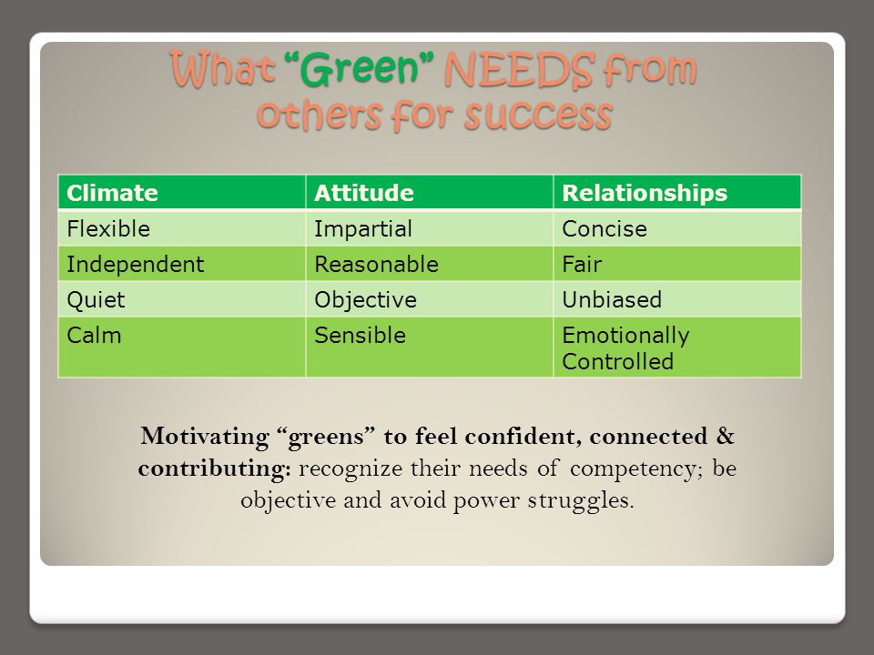 What Green NEEDS from others for success ClimateAttitudeRelationships FlexibleImpartialConcise IndependentReasonableFair QuietObjectiveUnbiased CalmSensibleEmotionally Controlled Motivating greens to feel confident, connected & contributing: recognize their needs of competency; be objective and avoid power struggles.