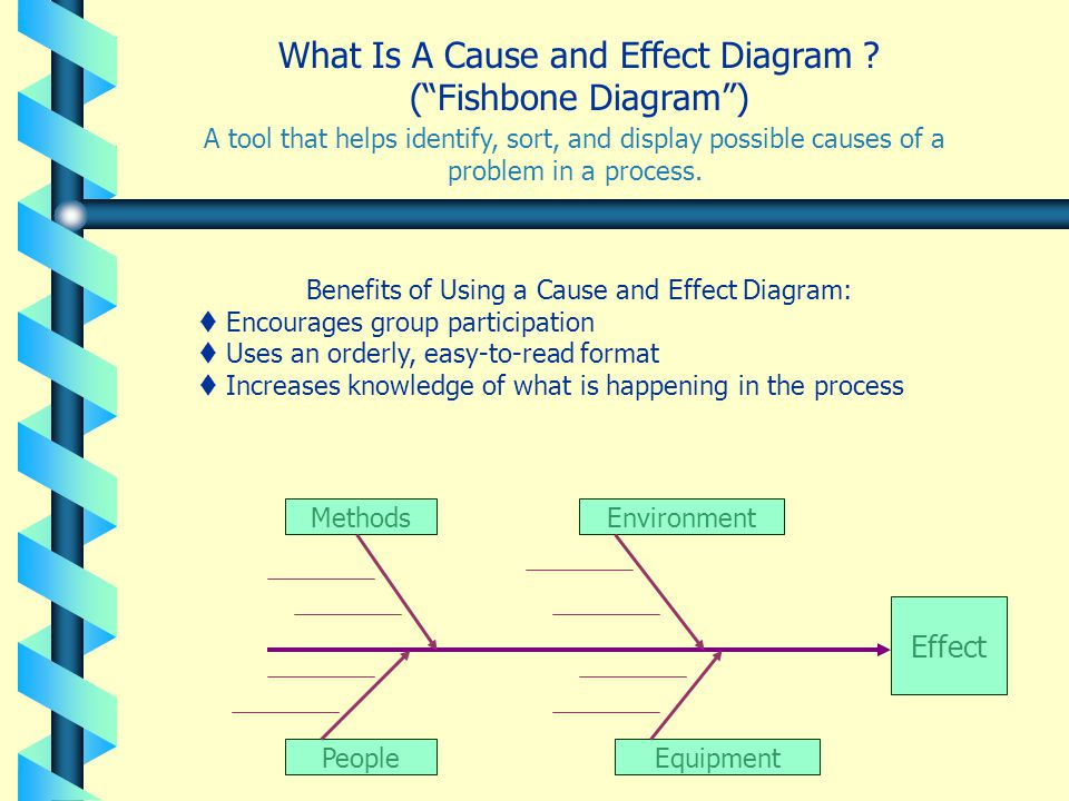 """What Is A Cause and Effect Diagram ? (""""Fishbone Diagram"""") A tool that helps identify, sort, and display possible causes of a problem in a process. Ben"""