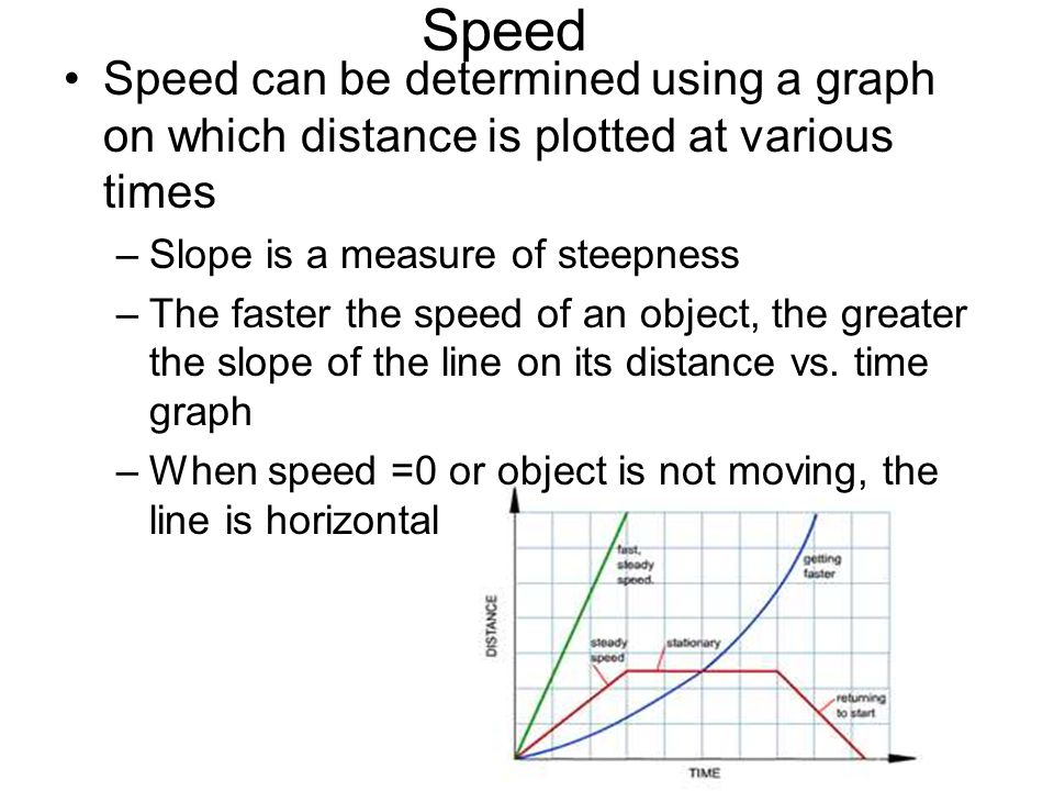 Speed Speed can be determined using a graph on which distance is plotted at various times –Slope is a measure of steepness –The faster the speed of an