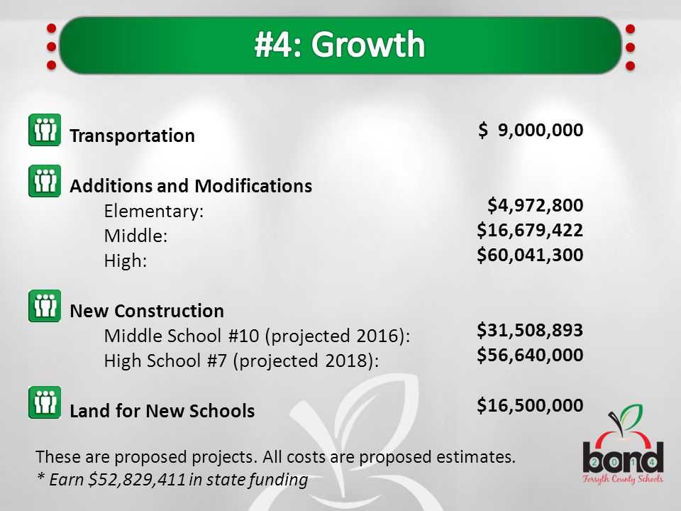 Transportation Additions and Modifications Elementary: Middle: High: New Construction Middle School #10 (projected 2016): High School #7 (projected 20