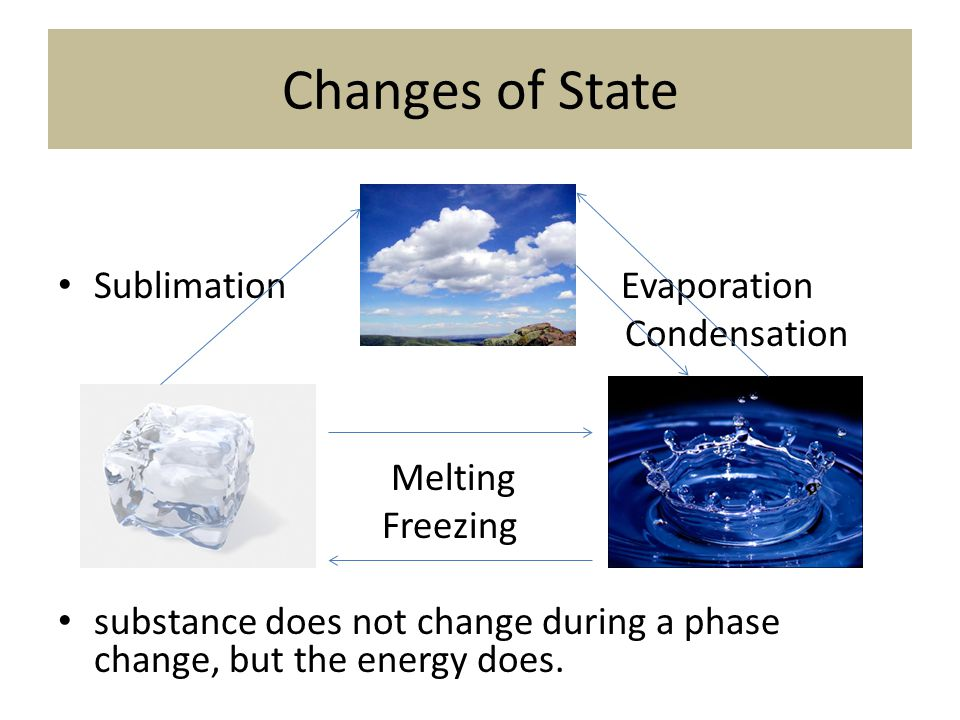 Changes of State Sublimation Evaporation Condensation Melting Freezing substance does not change during a phase change, but the energy does.