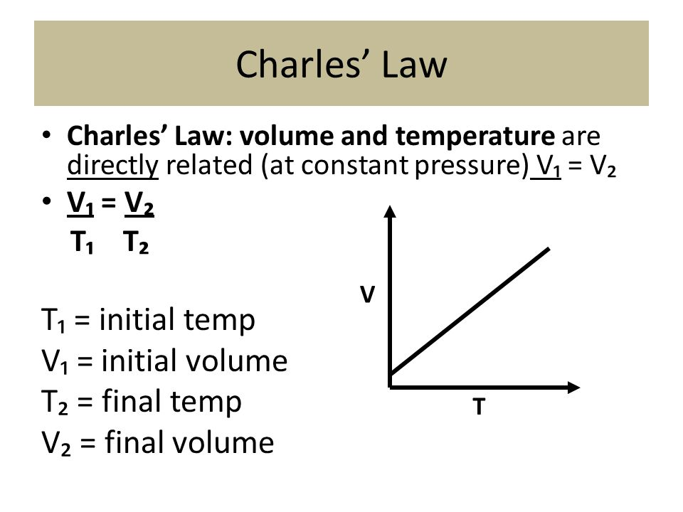 Charles' Law Charles' Law: volume and temperature are directly related (at constant pressure) V₁ = V₂ V₁ = V₂ T₁ T₂ T₁ = initial temp V₁ = initial vol