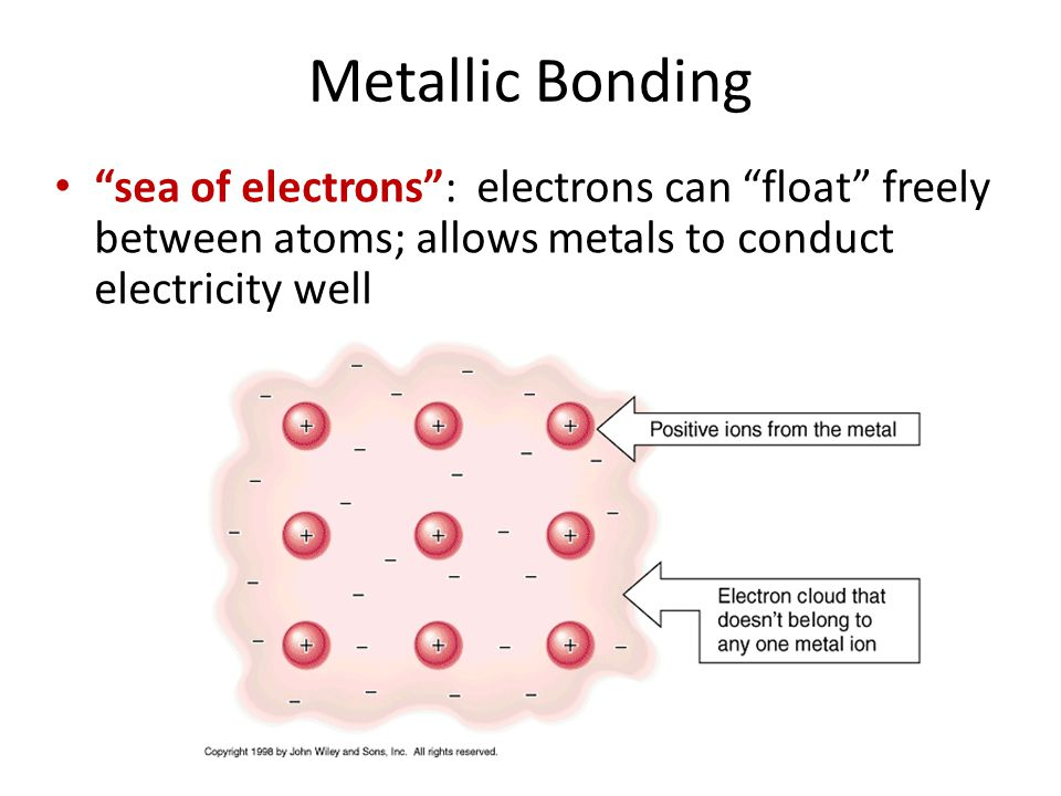 """Metallic Bonding """"sea of electrons"""": electrons can """"float"""" freely between atoms; allows metals to conduct electricity well"""