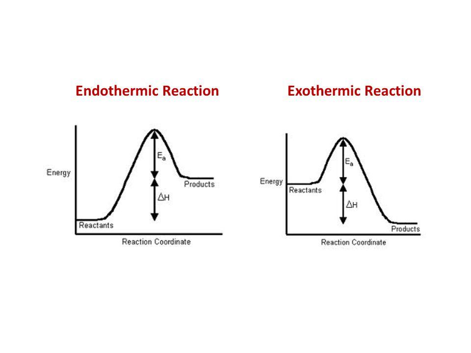 Endothermic ReactionExothermic Reaction