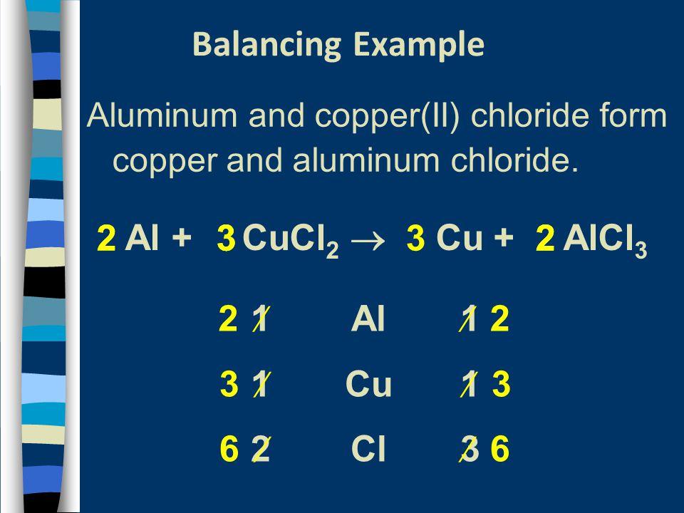 1 2 3 2   2 3  6   6  3 2 3 3 2 3 2 Al + CuCl 2  Cu + AlCl 3 Al Cu Cl 2 3 2 Balancing Example Aluminum and copper(II) chloride form copper and